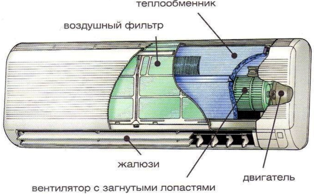 Теплообменник внутреннего блока кондиционера диаметры штуцеров для одноходового теплообменника дытнерский